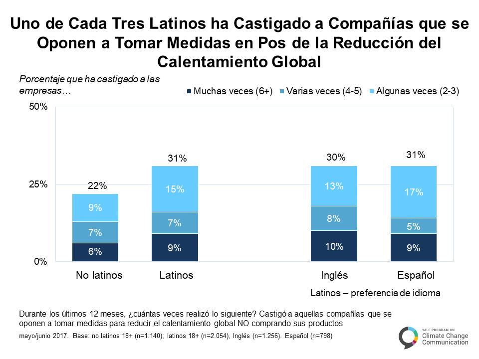 spanish-climate-change-latino-mind-c-2-2