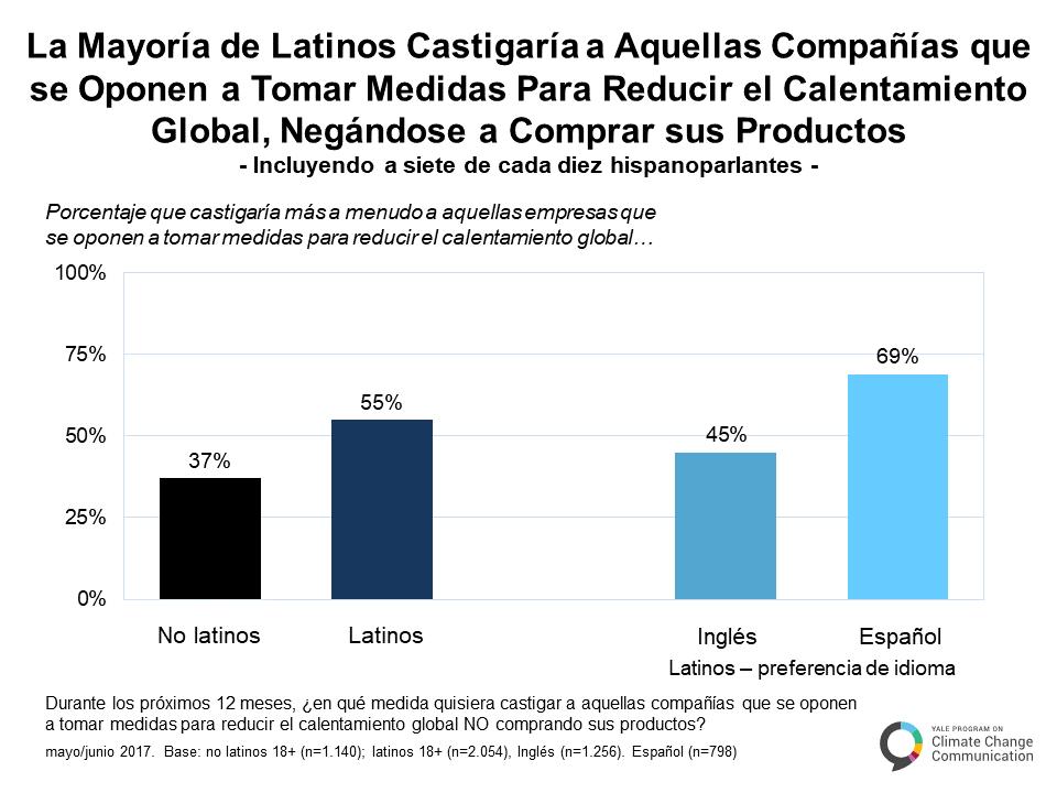 spanish-climate-change-latino-mind-c-2-4