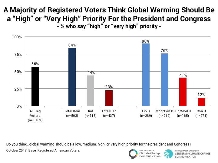 politics-and-global-warming-october-2017-3-2