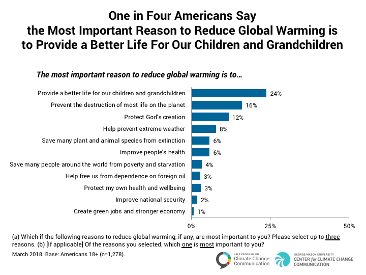 climate_change_american_mind_march_2018_5-2