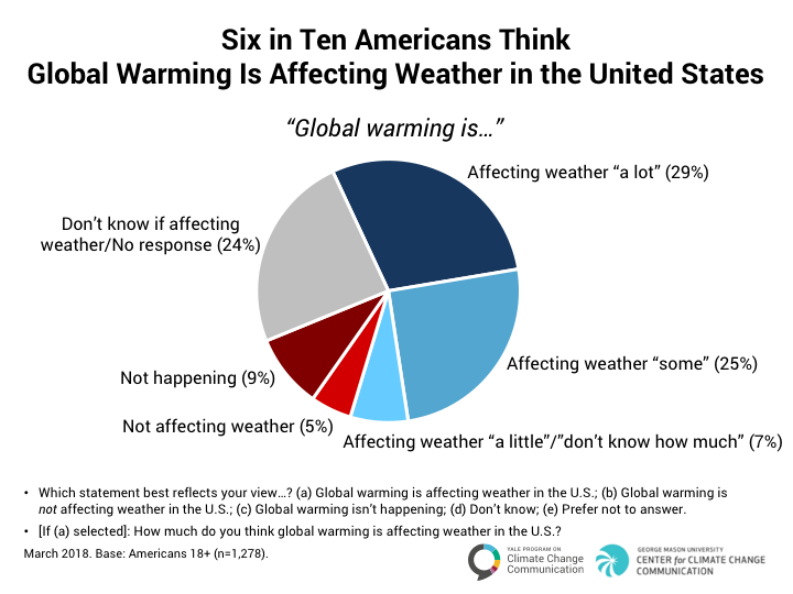 climate_change_american_mind_march_2018_7-1a
