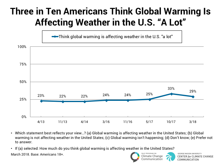 climate_change_american_mind_march_2018_7-1b