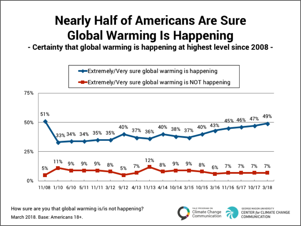 Image for Nearly Half of Americans Are Sure Global Warming Is Happening