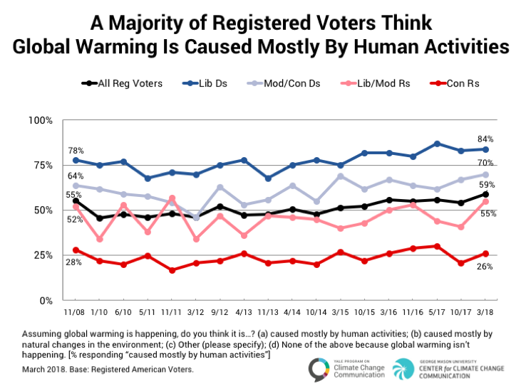 Image for A Majority of Registered Voters Think Global Warming Is Caused Mostly by Human Activities