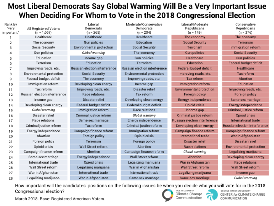 Image for Most Liberal Democrats Say Global Warming Will Be a Very Important Issue When Deciding for Whom to Vote in the 2018 Congressional Election