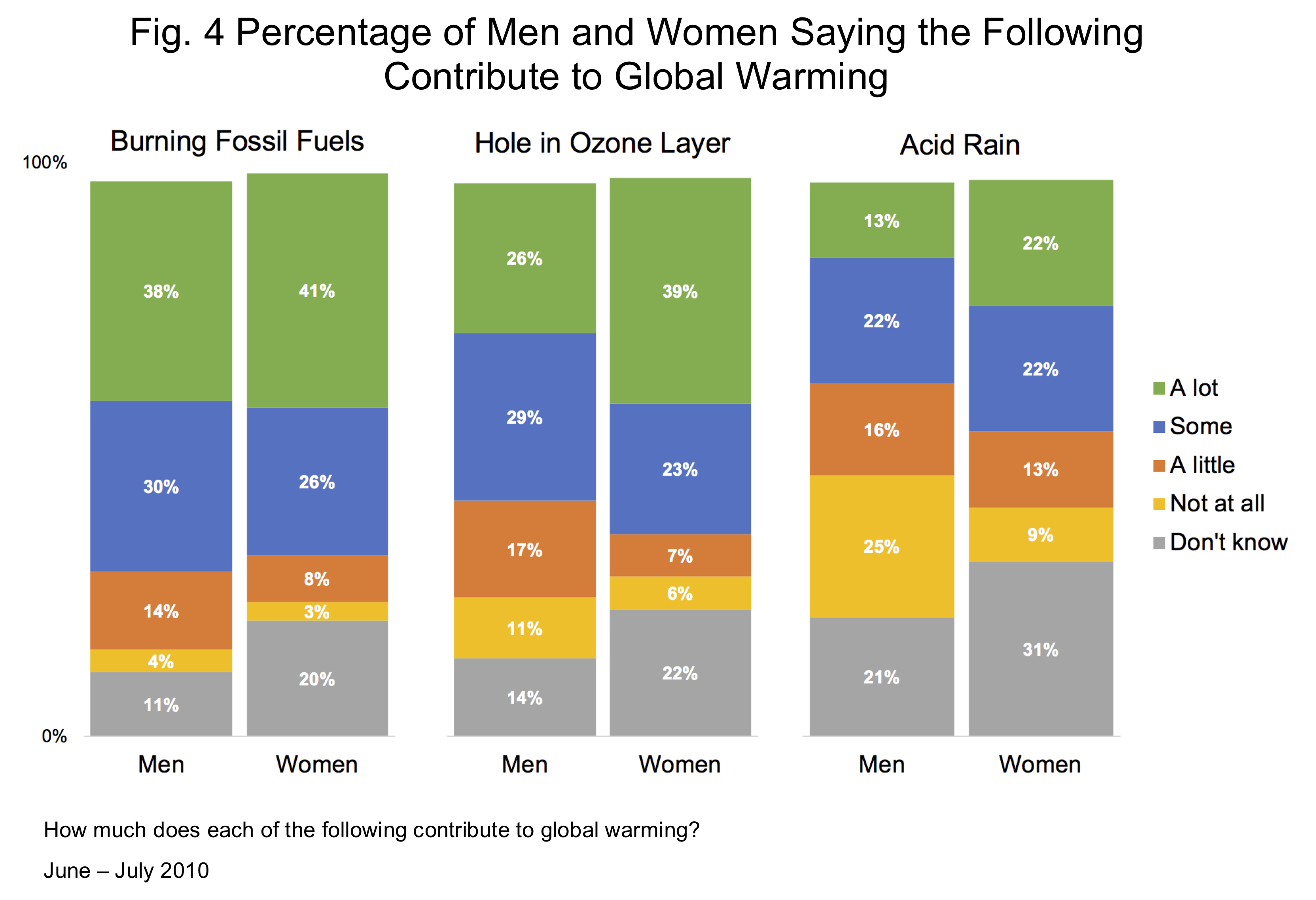 Men and women communication differences