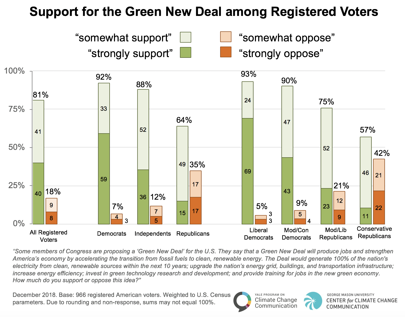 The Green New Deal has Strong Bipartisan Support - Yale Program on Climate Change Communication
