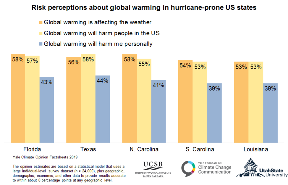 Are hurricane-prone states more concerned about climate change?