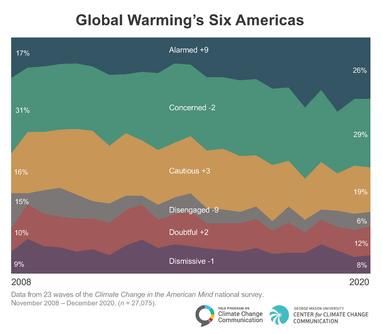 Global Warming's Six Americas: A Review