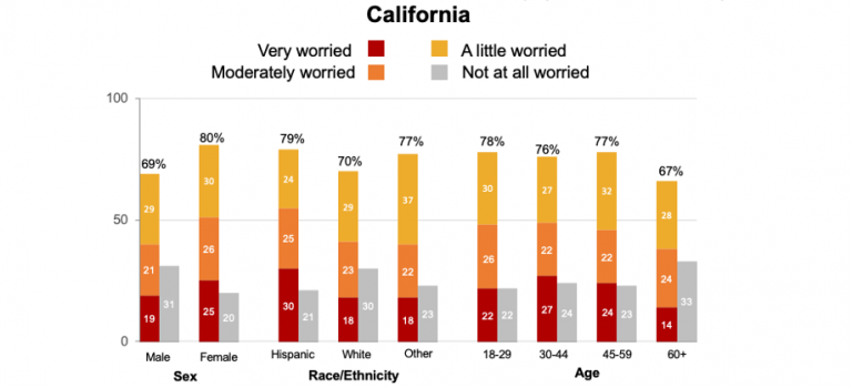 Beat the Heat: Extreme Heat Risk Perceptions & Air Conditioning Ownership in California